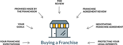 diagram-steps-buying-a-franchise.png